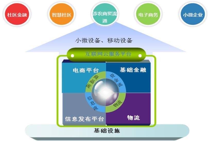 互联网云服务平台.jpg